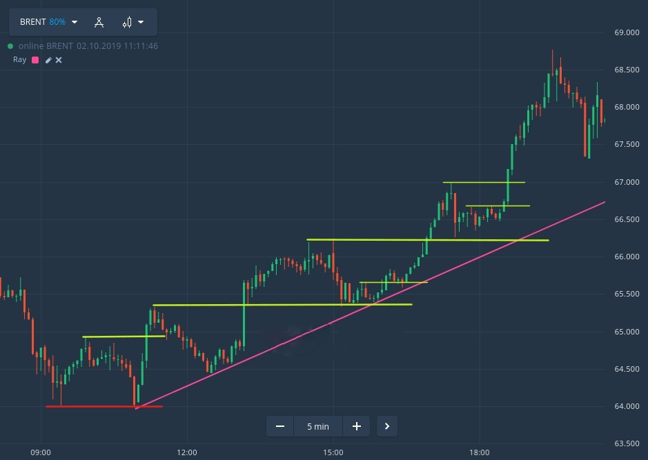How to trade using Price Action in Binomo