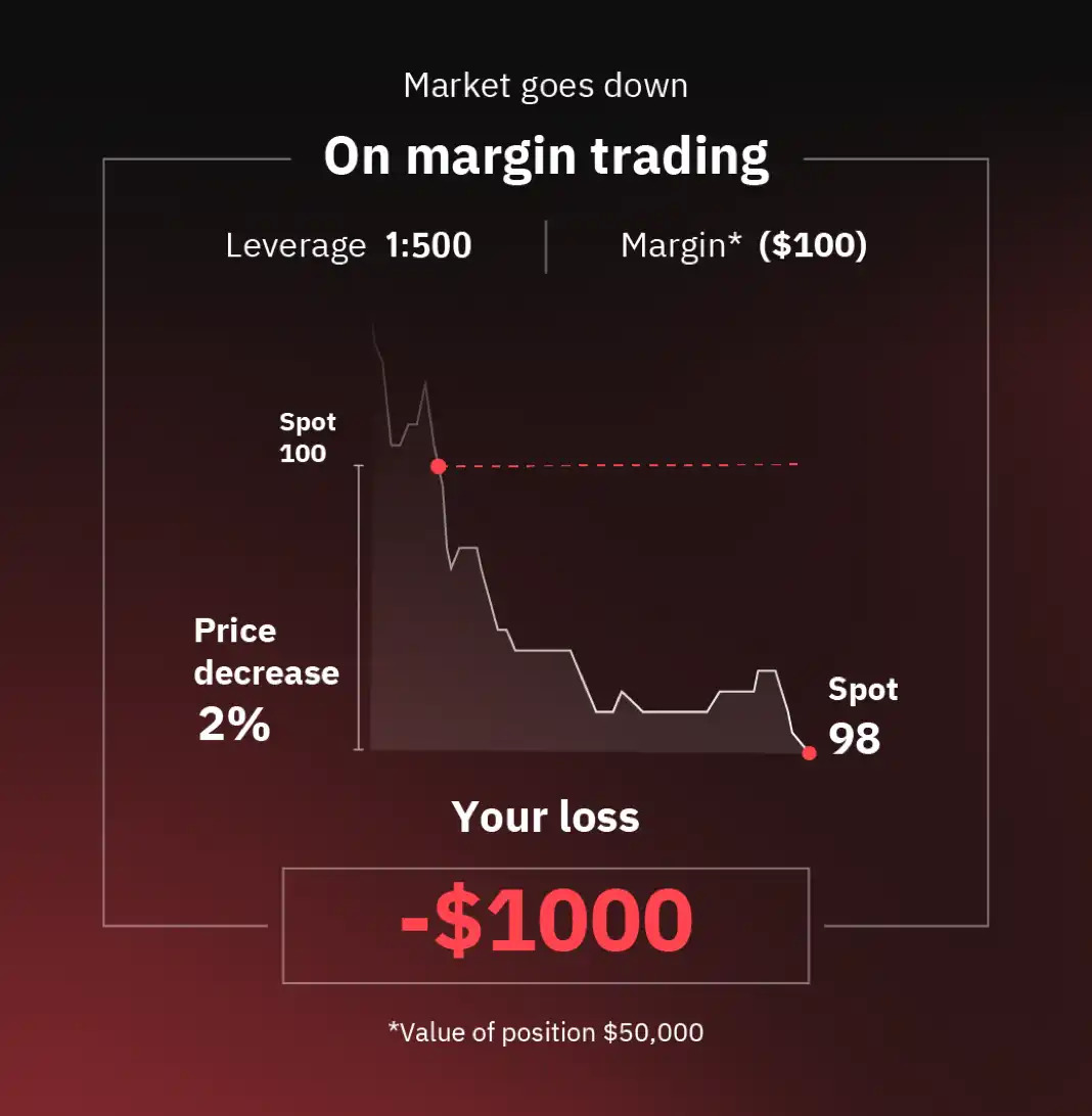 How to Trade Multipliers in Deriv