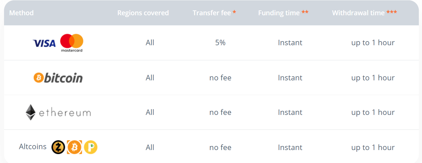 How to Make a Deposit in Raceoption
